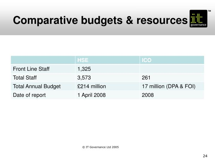 Comparative budgets & resources