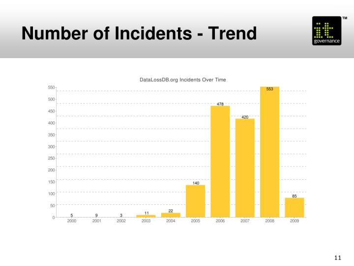 Number of Incidents - Trend