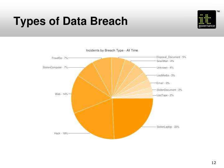 Types of Data Breach