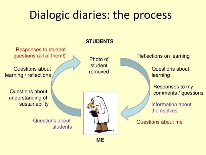 Dialogic diaries: the process