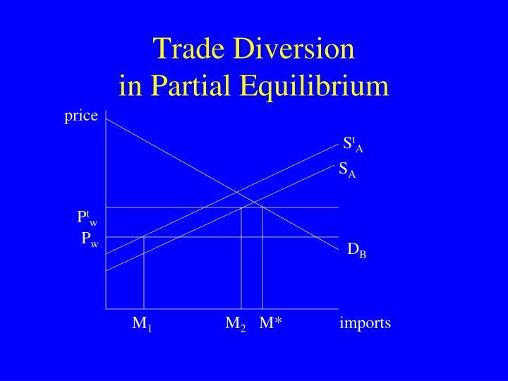 Trade Diversion