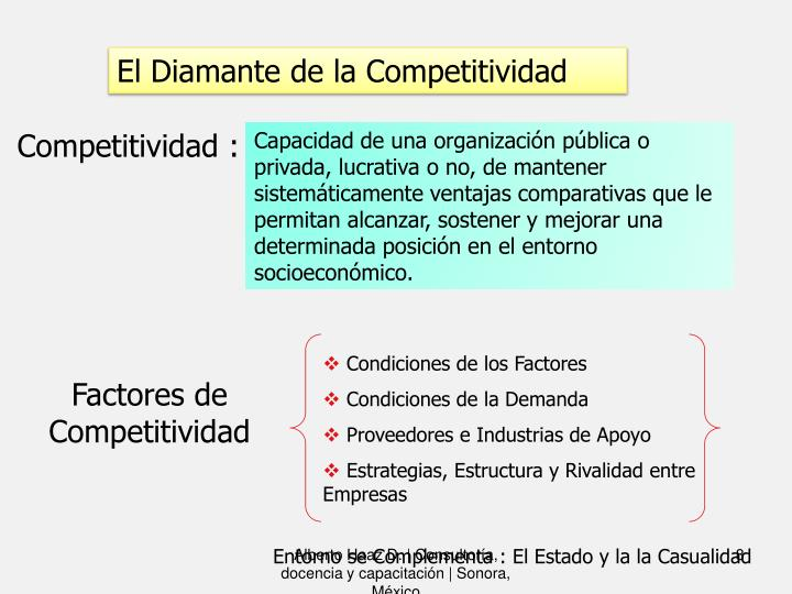 El Diamante de la Competitividad
