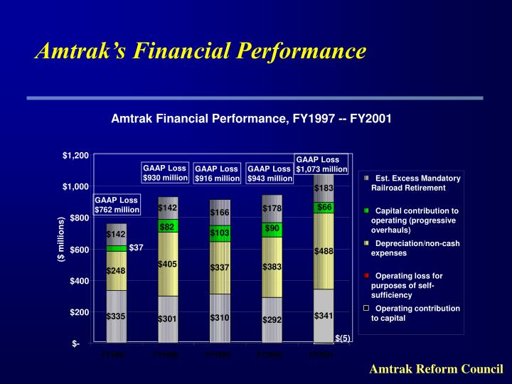 Amtrak s financial performance