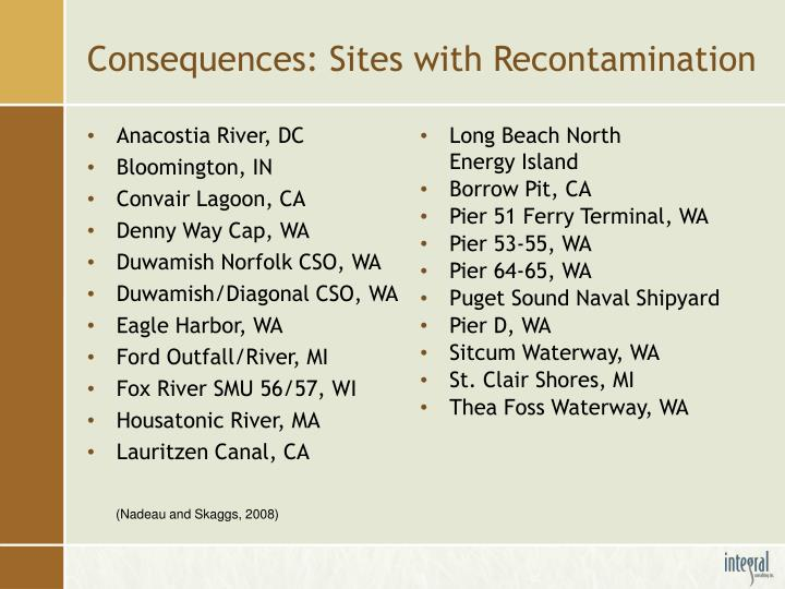 Consequences: Sites with Recontamination