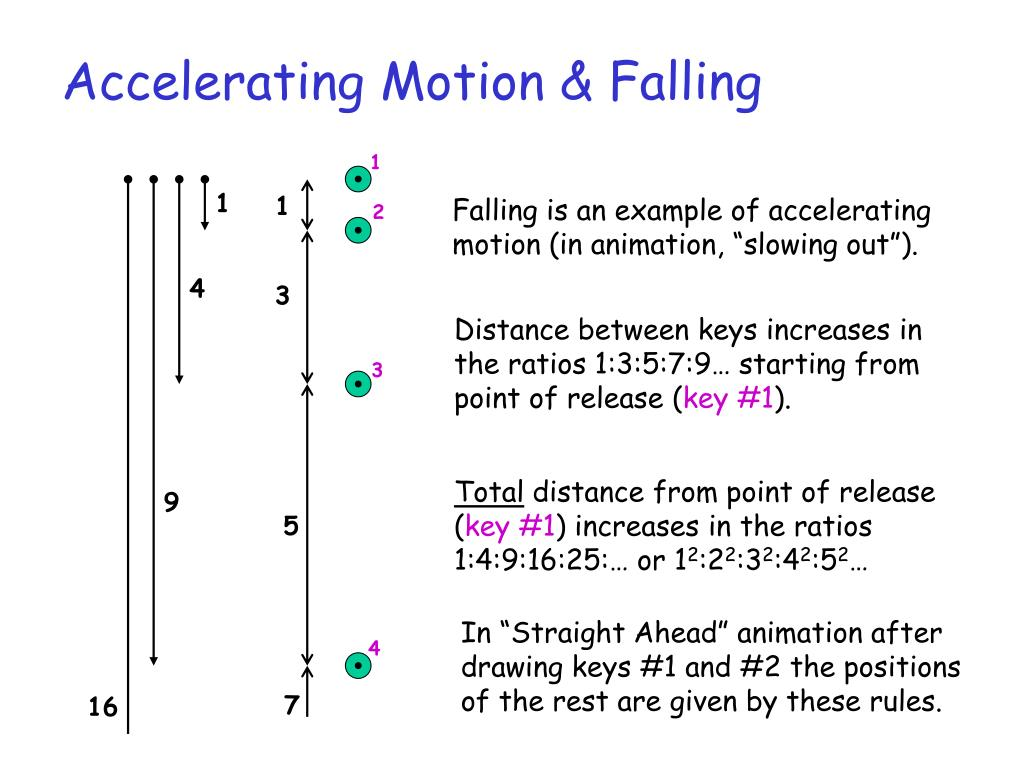 Accelerating Motion & Falling