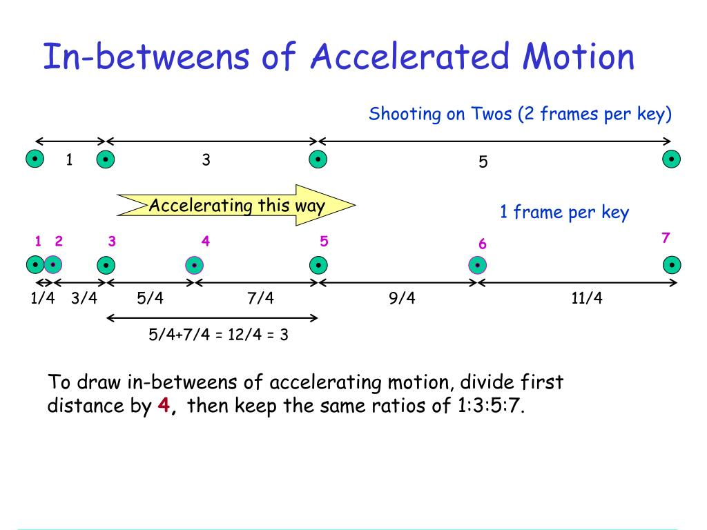 In-betweens of Accelerated Motion