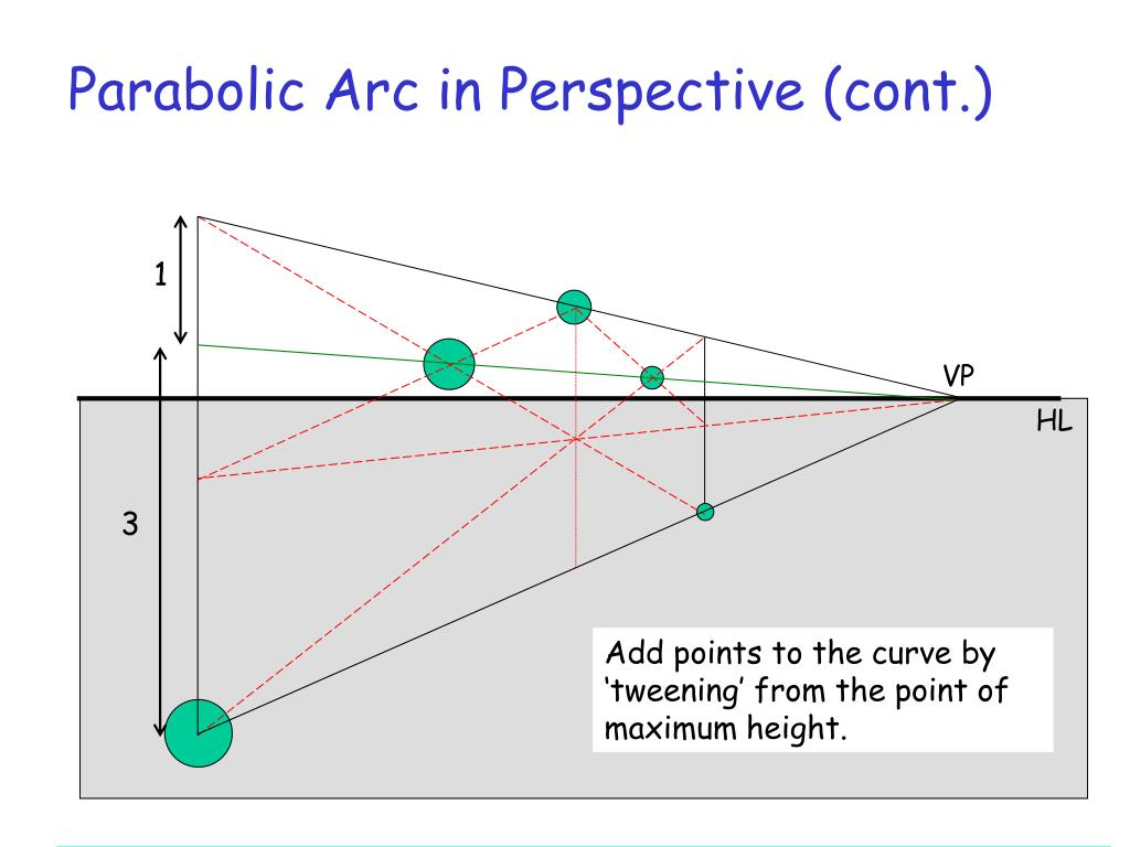 Parabolic Arc in Perspective (cont.)