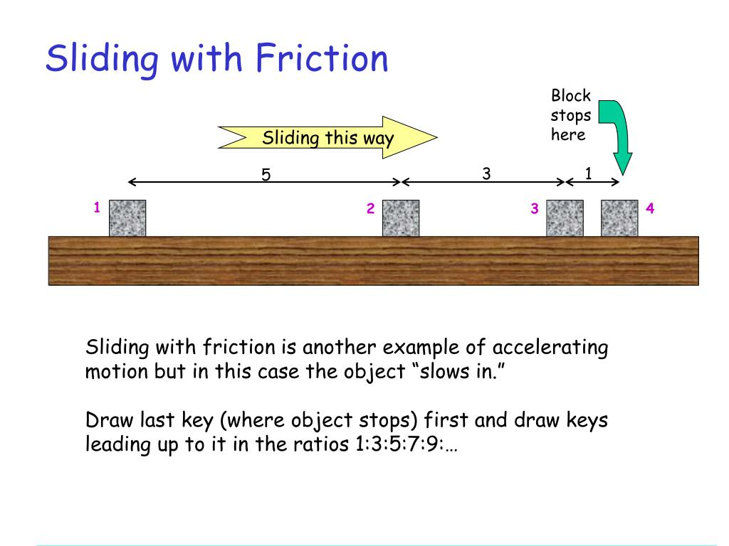 Sliding with Friction