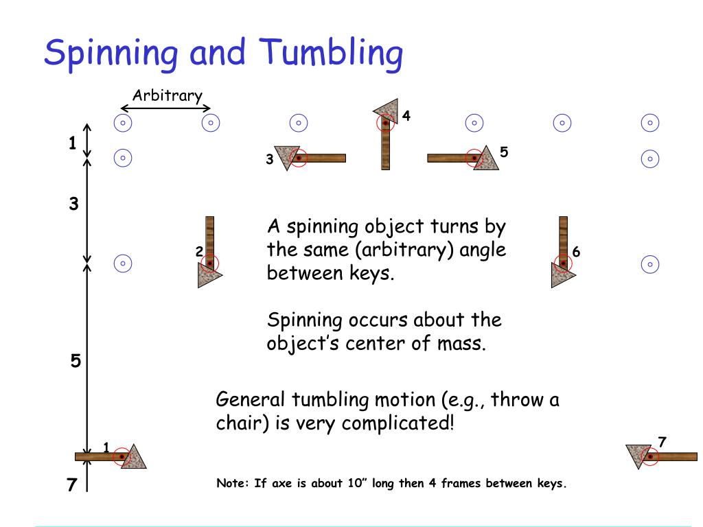 Spinning and Tumbling