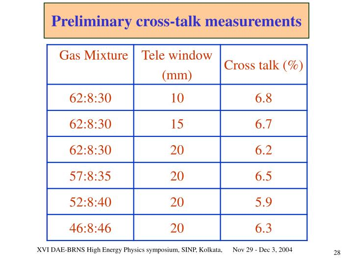 Preliminary cross-talk measurements