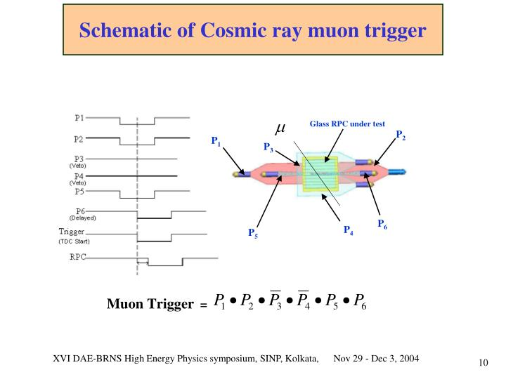 Schematic of Cosmic ray muon trigger