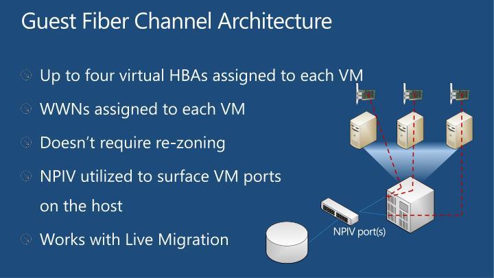 Guest Fiber Channel Architecture