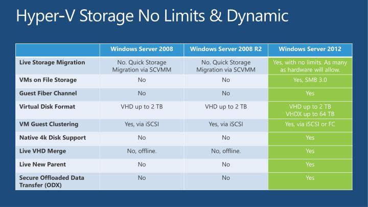 Hyper-V Storage No Limits & Dynamic