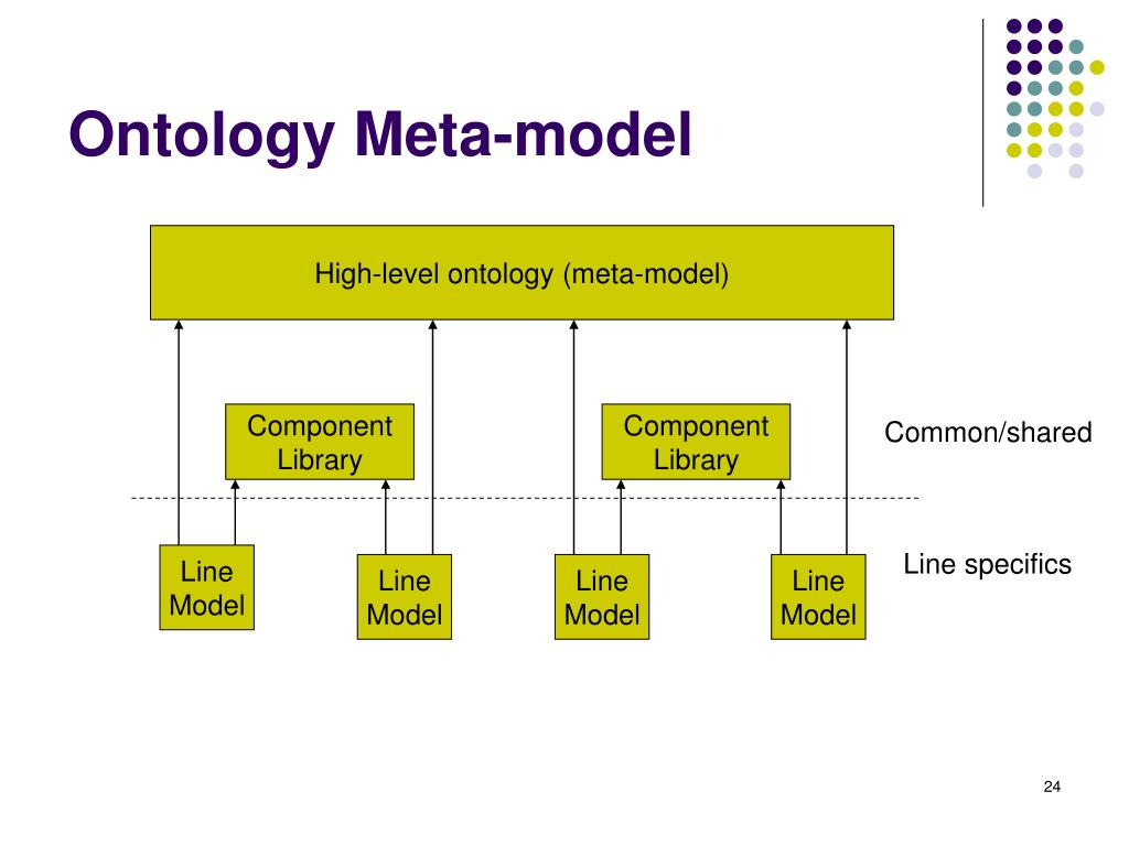 Ontology Meta-model