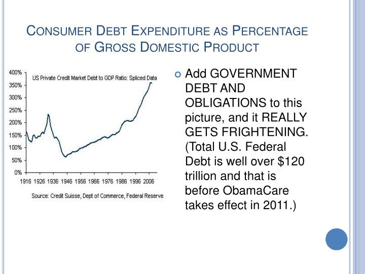 Consumer Debt Expenditure as Percentage of Gross Domestic Product