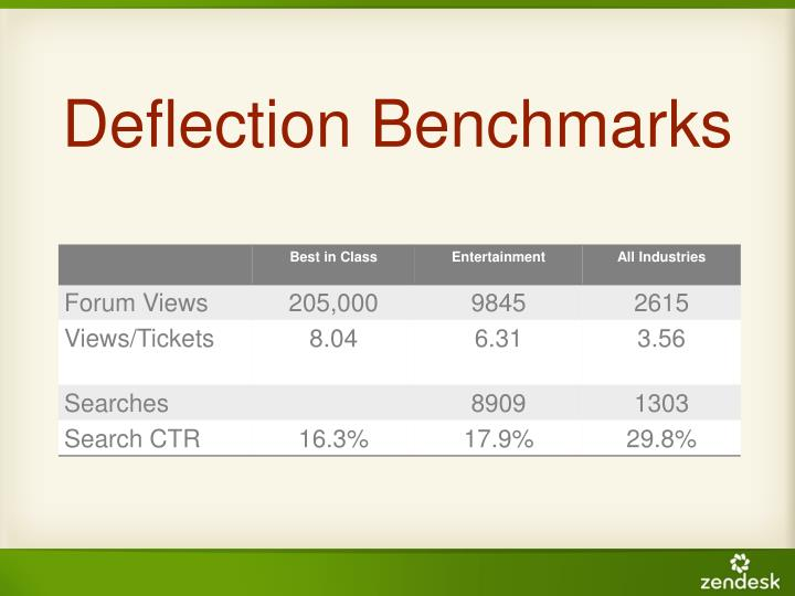 Deflection Benchmarks