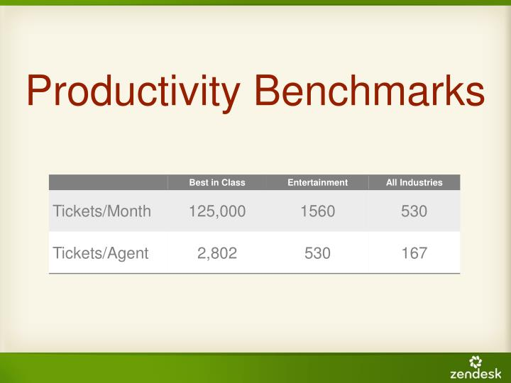 Productivity Benchmarks