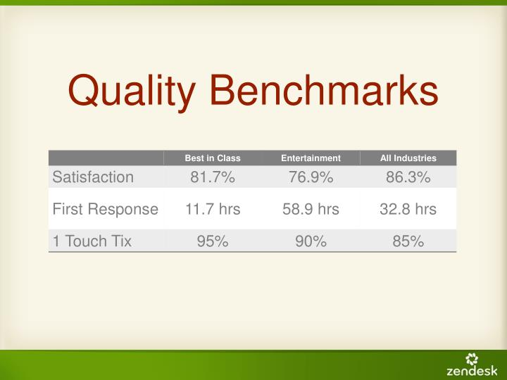 Quality Benchmarks