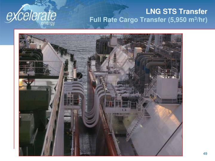 LNG STS Transfer