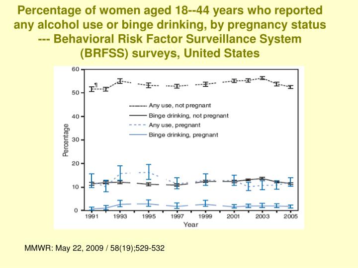 Percentage of women aged 18--44 years who reported any alcohol use or binge drinking, by pregnancy status --- Behavioral Risk Factor Surveillance System (BRFSS) surveys, United States
