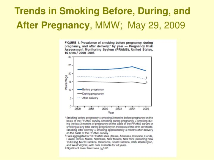 Trends in Smoking Before, During, and After Pregnancy