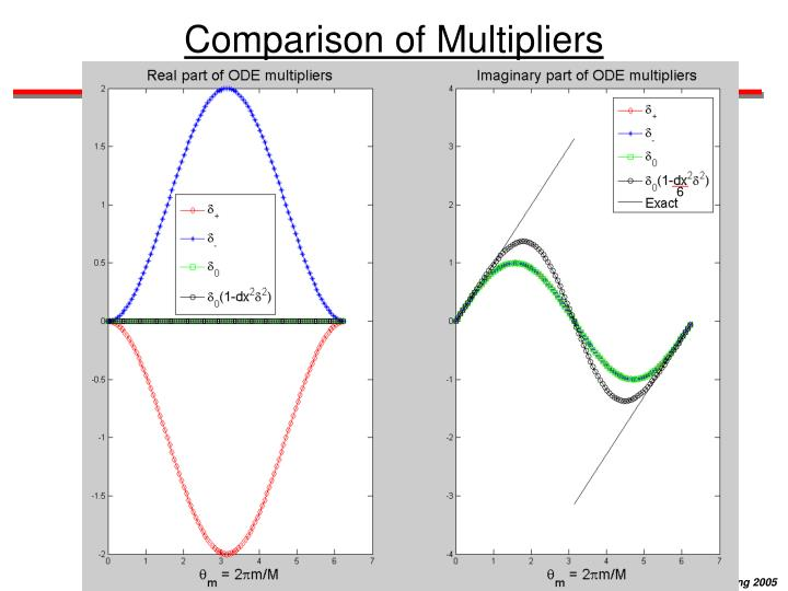 Comparison of Multipliers