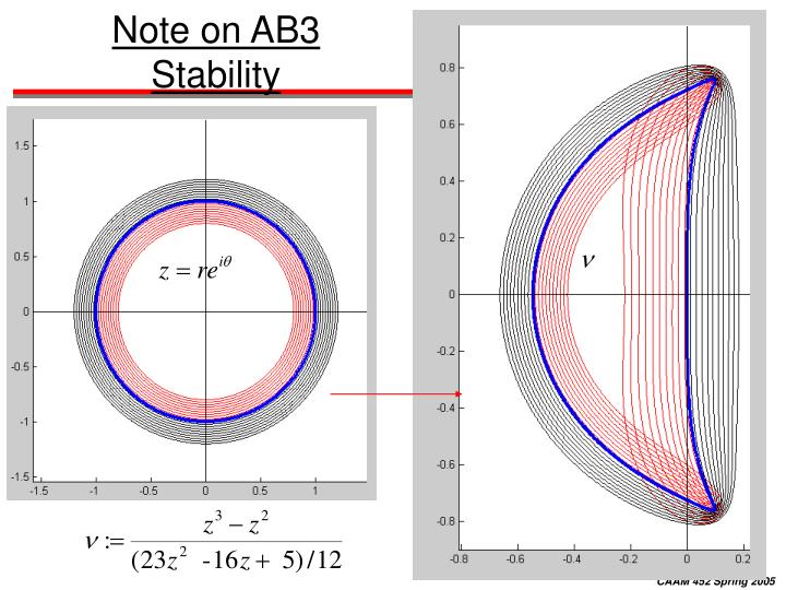 Note on ab3 stability