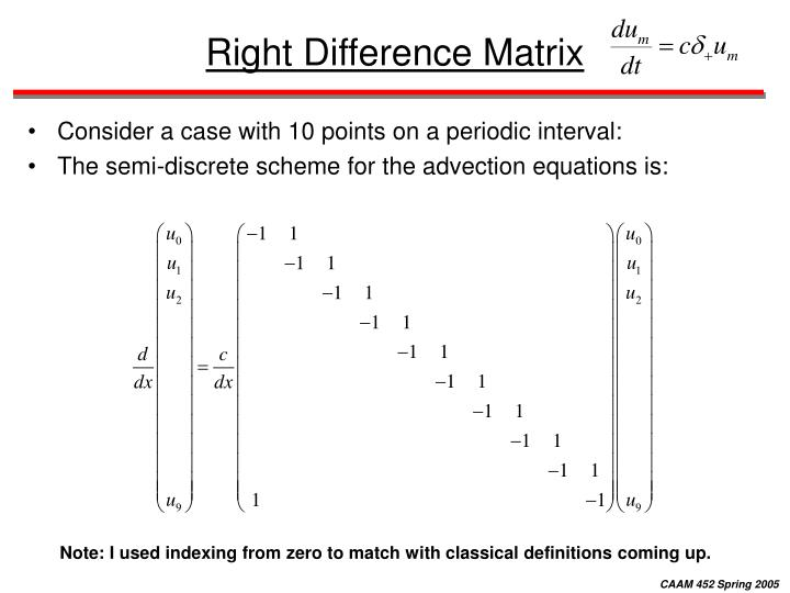 Right Difference Matrix