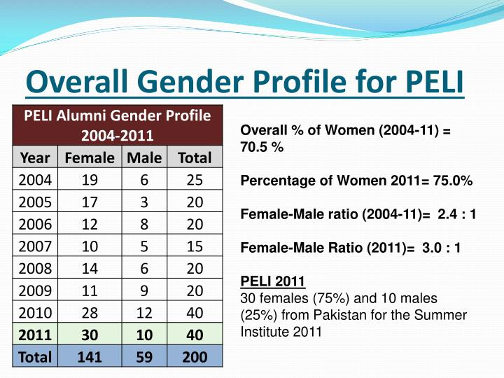 Overall Gender Profile for PELI