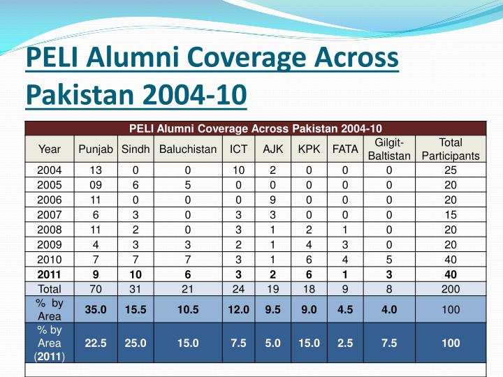 PELI Alumni Coverage Across Pakistan 2004-10