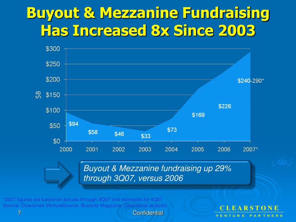 Buyout & Mezzanine Fundraising Has Increased 8x Since 2003