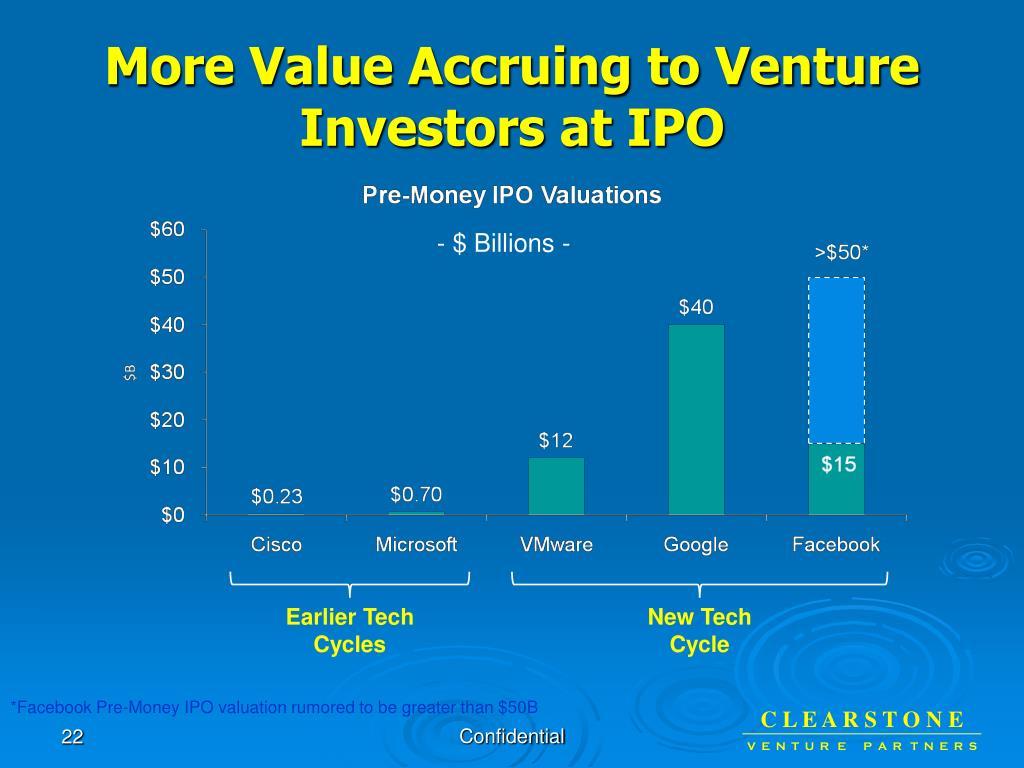 More Value Accruing to Venture Investors at IPO