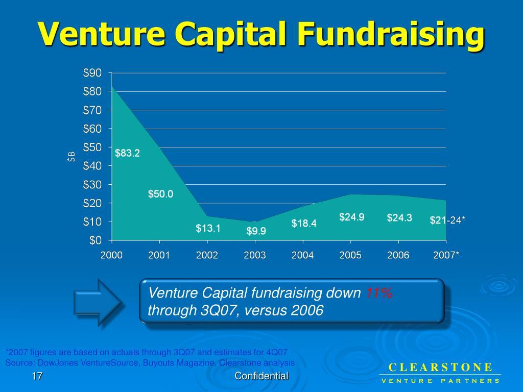 Venture Capital Fundraising