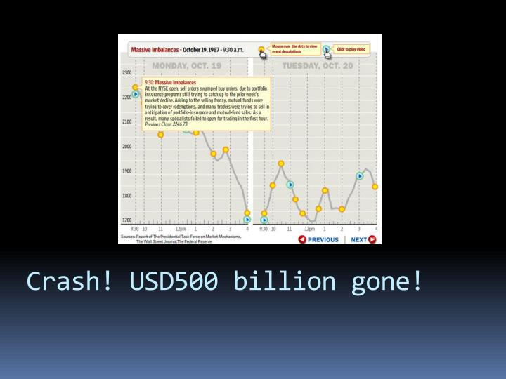 Crash! USD500 billion gone!