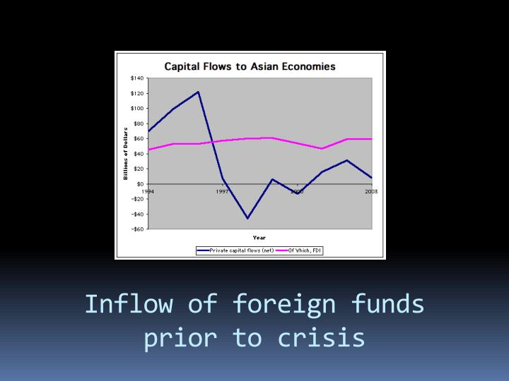 Inflow of foreign funds prior to crisis