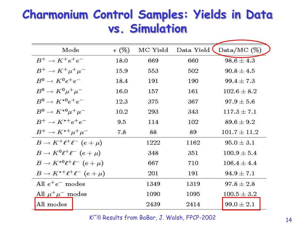 Charmonium Control Samples: Yields in Data vs. Simulation