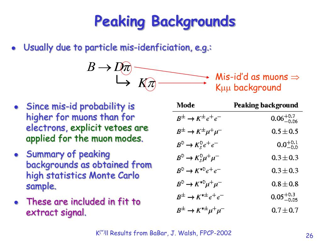 Peaking Backgrounds