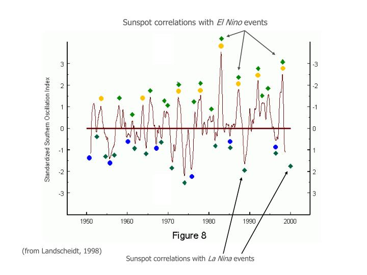 Sunspot correlations with