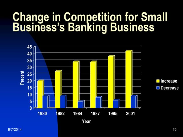 Change in Competition for Small Business's Banking Business