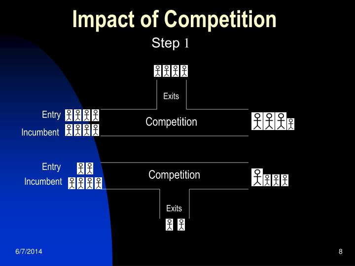 Impact of Competition