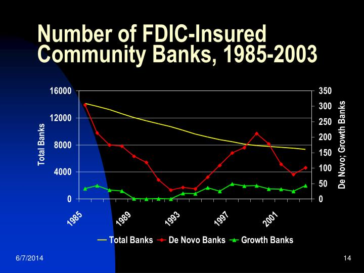 Number of FDIC-Insured Community Banks, 1985-2003