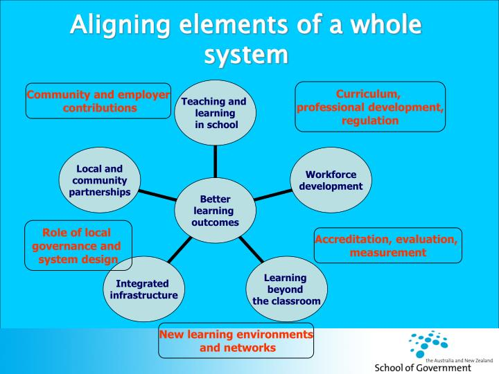 Aligning elements of a whole system
