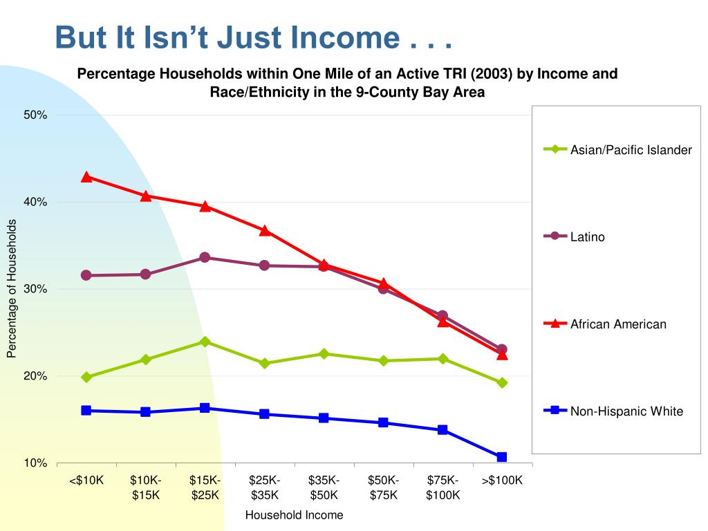 But It Isn't Just Income . . .