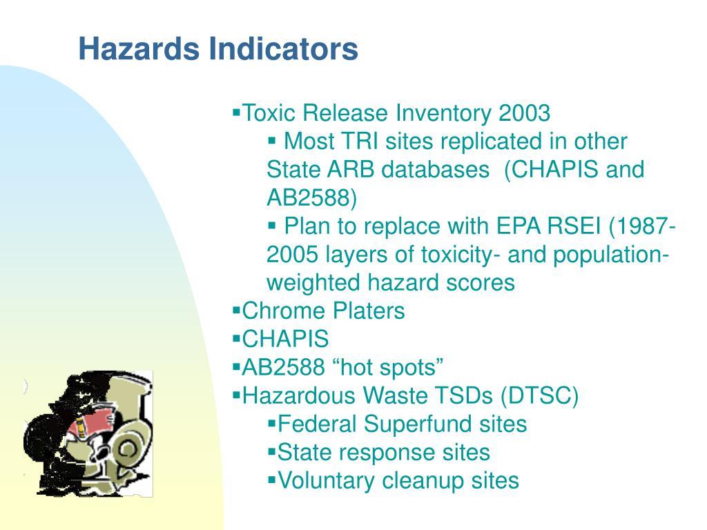 Hazards Indicators