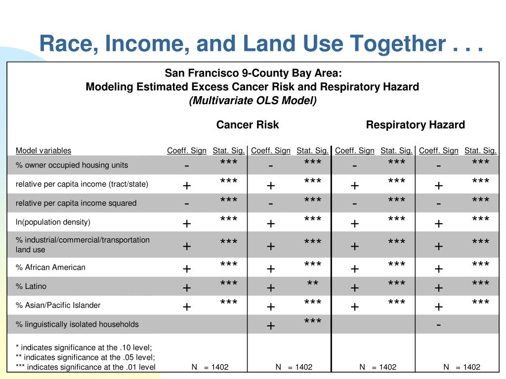 Race, Income, and Land Use Together . . .