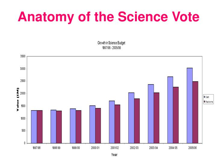 Anatomy of the Science Vote