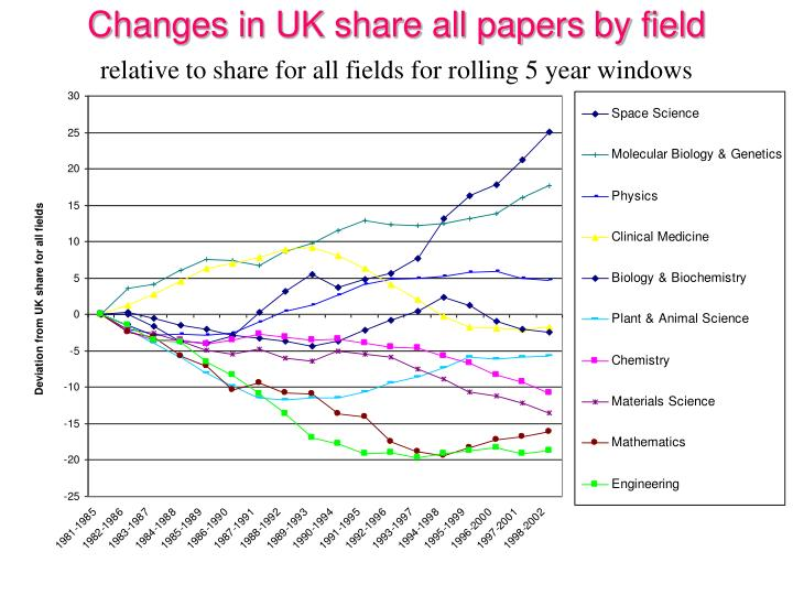 Changes in UK share all papers by field