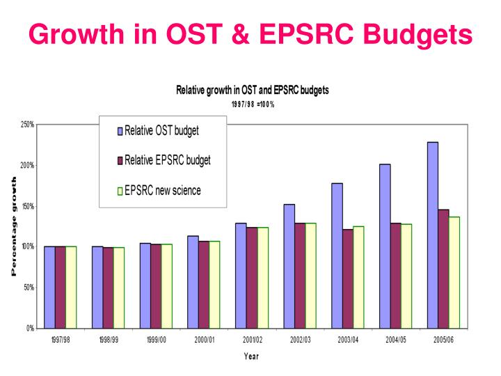 Growth in OST & EPSRC Budgets