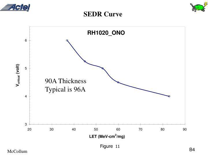 SEDR Curve