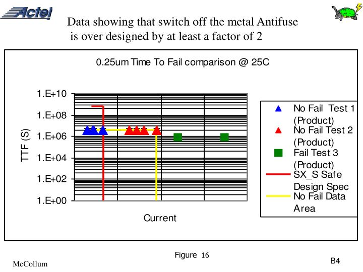 Data showing that switch off the metal Antifuse